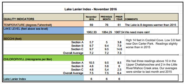 adopt-a-lake-sample-report