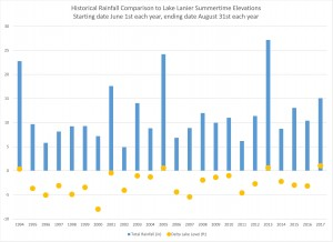 Rainfall_LakeLevelComparison